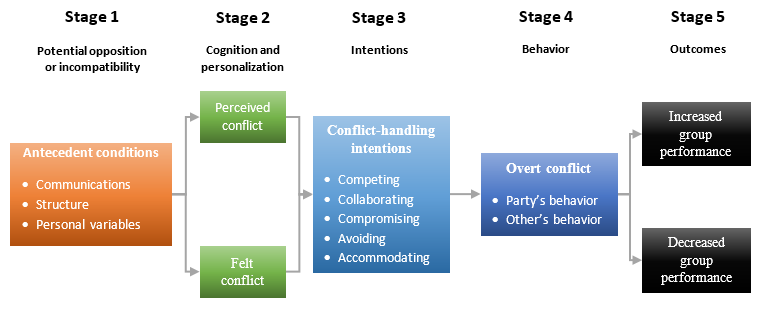 conflict-process