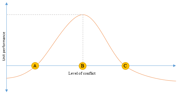 level-of-conflict-vs-unit-performance