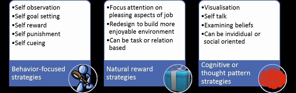 self-leadership-strategies