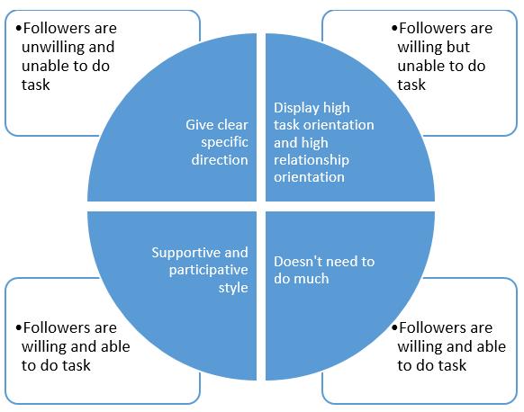 situational-leadership-theory