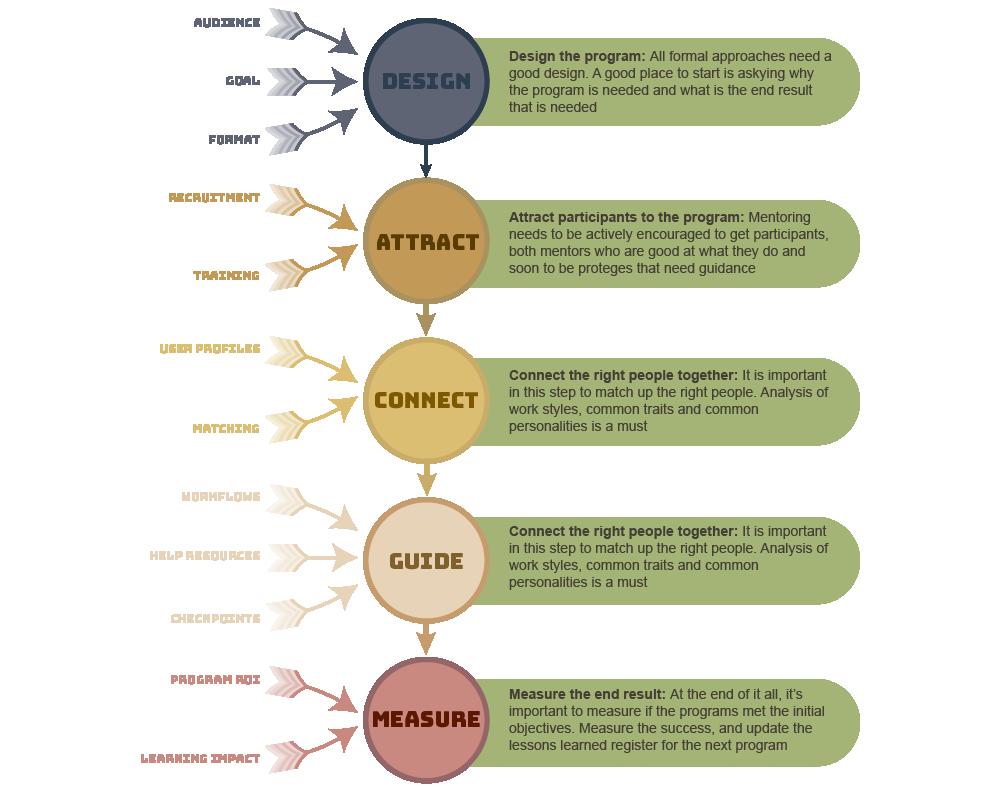 mentoring-process