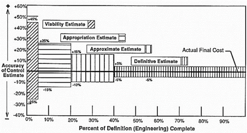 Accuracy of estimates